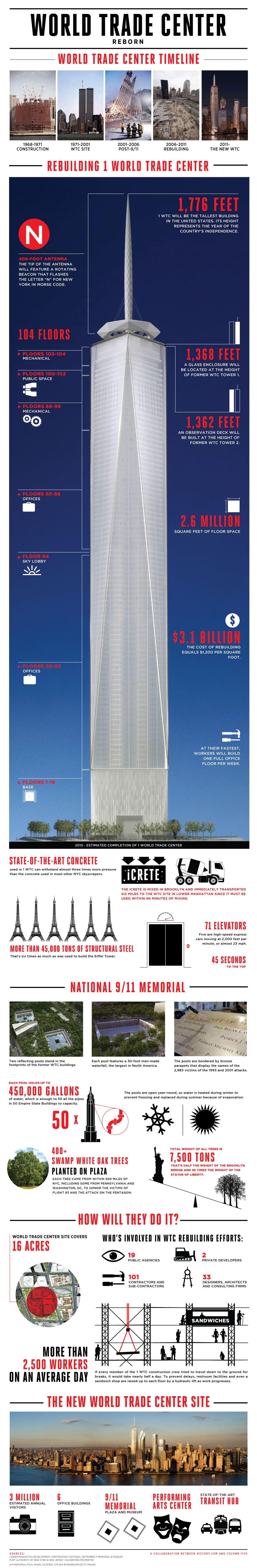 9/11 World Trade Center Reborn Inforgaphic