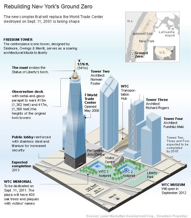 Rebuilding New-York's Ground Zero